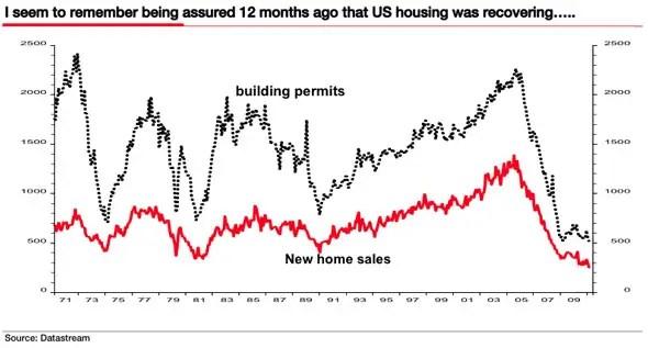 U.S. Housing
