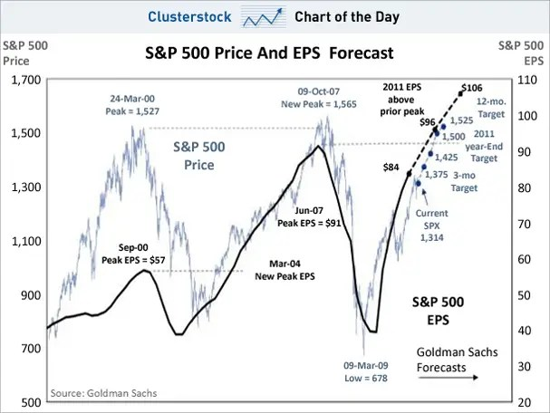 chart of the day, s&p 500, april 2011