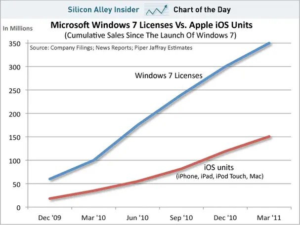 CHART OF THE DAY: Surprise! Microsoft Has Sold 3 Times As Many Windows 7 Licenses As All Apple Products Combined