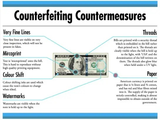 Image result for counterfeit money