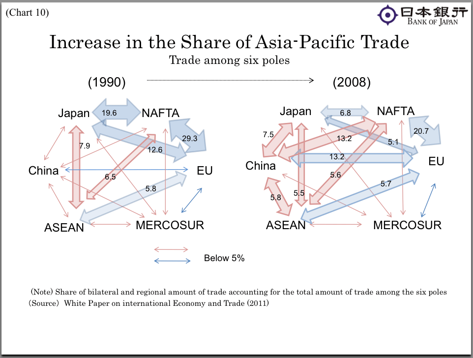 Asia's share of the trans-pacific trading activity increased from 25% in 1990 to 45% in 2008