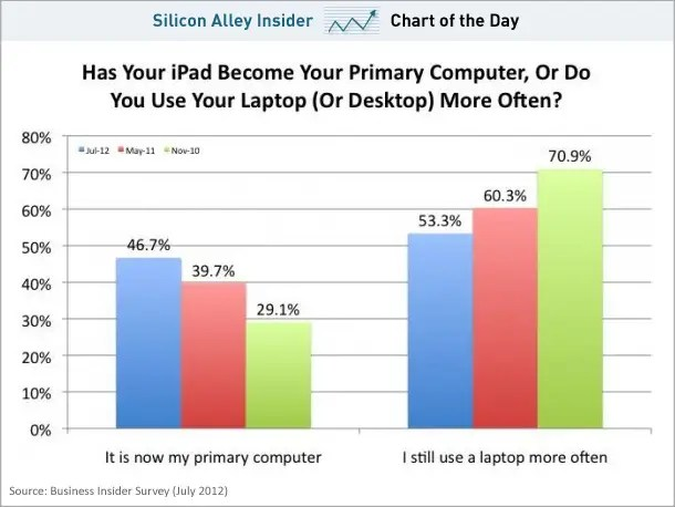 chart of the day, ipad usage, july 2012