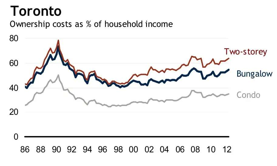 Home prices in Toronto have also been higher than their long-term average.