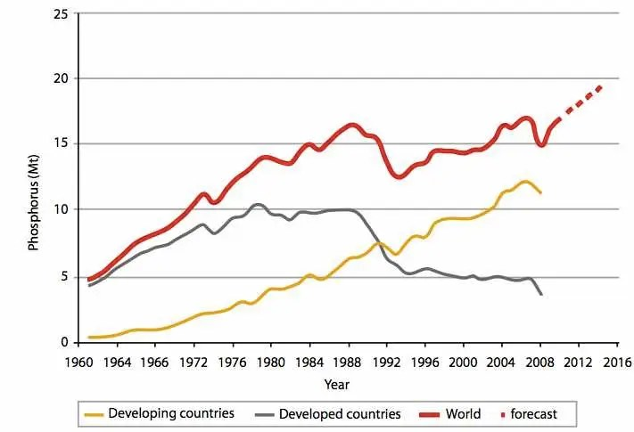 As the human population grows, and emerging markets get richer and need more food and animal feed, we're consuming more and more phosphorus (red line).