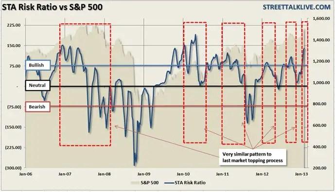 STA Risk Ratio