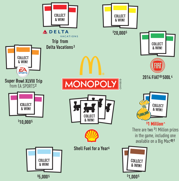 The Math Behind McDonalds Monopoly Business Insider