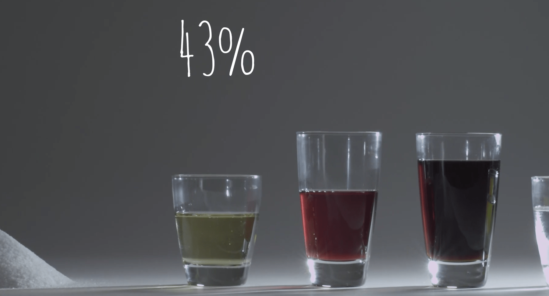 Around 43% of added sugar in our diets come from sweetened beverages.