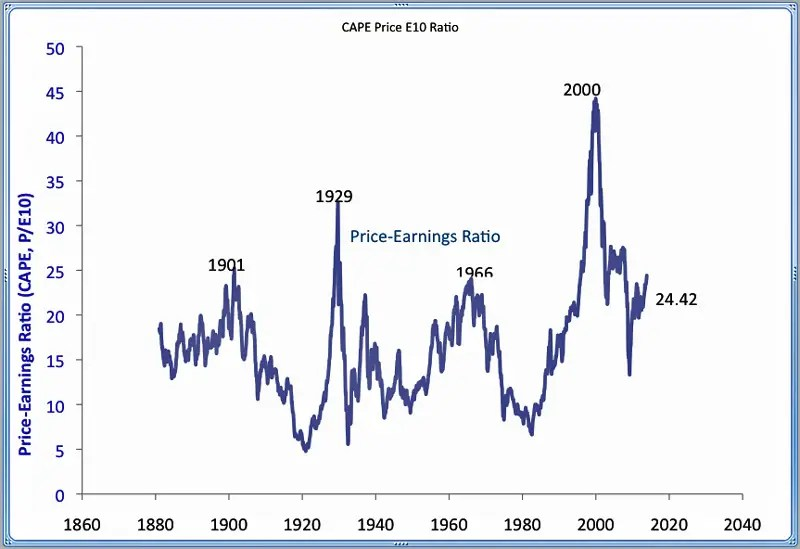 Stocks are expensive relative to 10-year average earnings. This ratio, popularized by Robert Shiller, is above 24, which is much higher than the long-term average of 16.