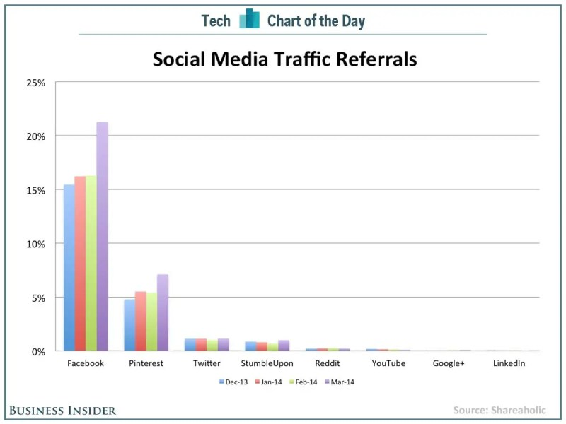 Social Media Traffic Referrals [CHART]