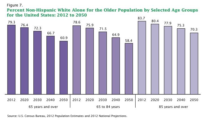 census aging percent white