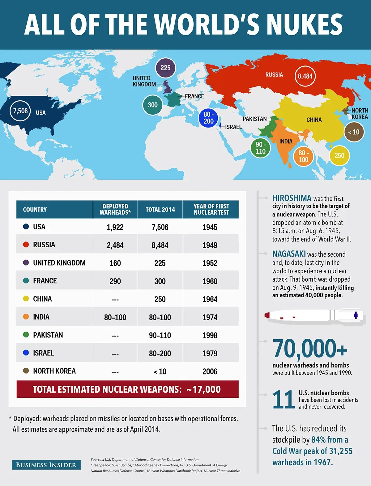 BI_graphics_NukeInfographic 3