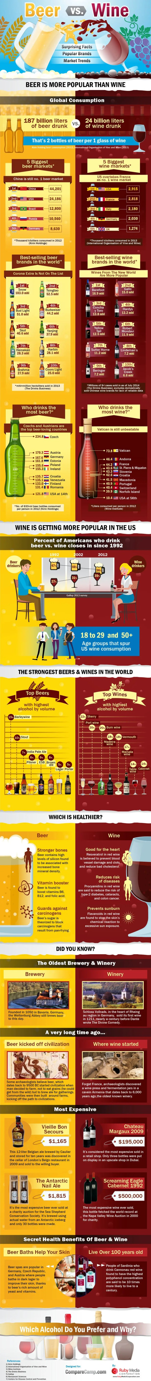 beer wine infographic