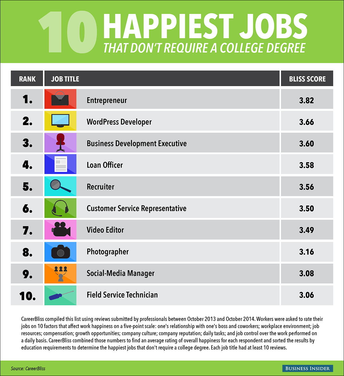 BI_graphics_happiestJobsNoDegree (1)