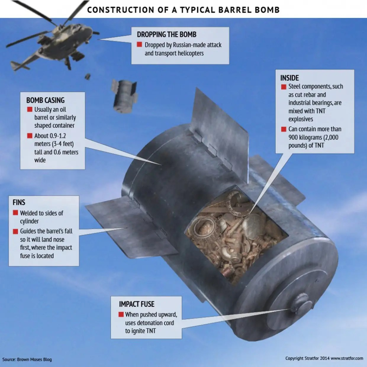 Image result for barrel bombs in syria