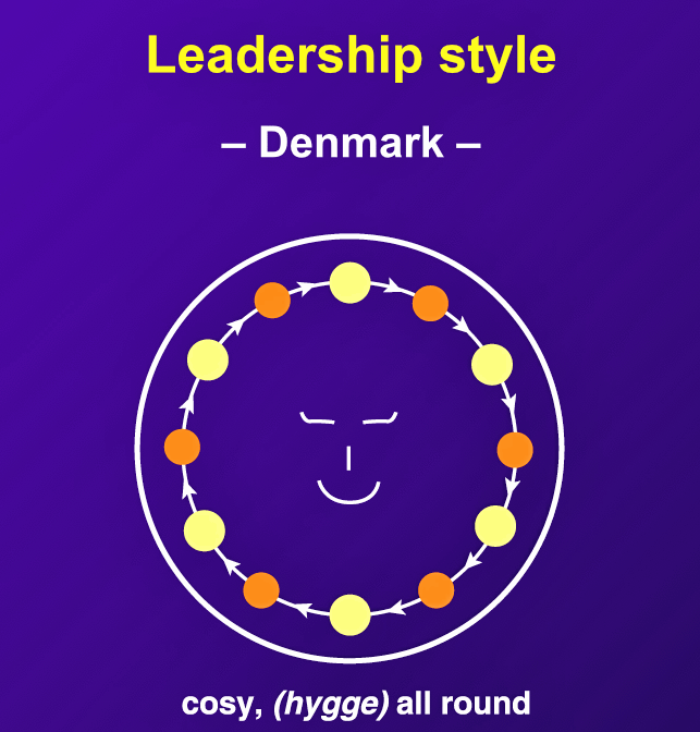 """Though top managers can exert considerable pressure, Danes are skillful in maintaining a decidedly congenial atmosphere in discussion. Horizontal communication is widespread and generally successful."""
