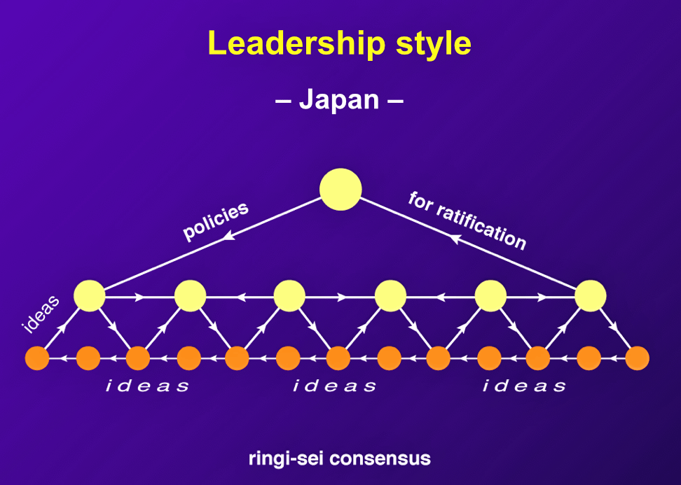 "In Japan, ""ideas often originate on the factory floor or with other lower-level sources. Suggestions, ideas, and inventions make their way up the company hierarchy by a process of collecting signatures among workers and middle managers."""