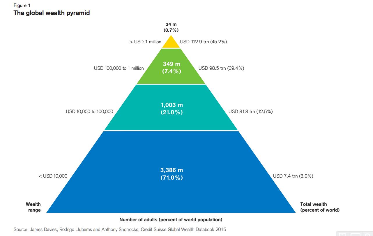CS pyramid