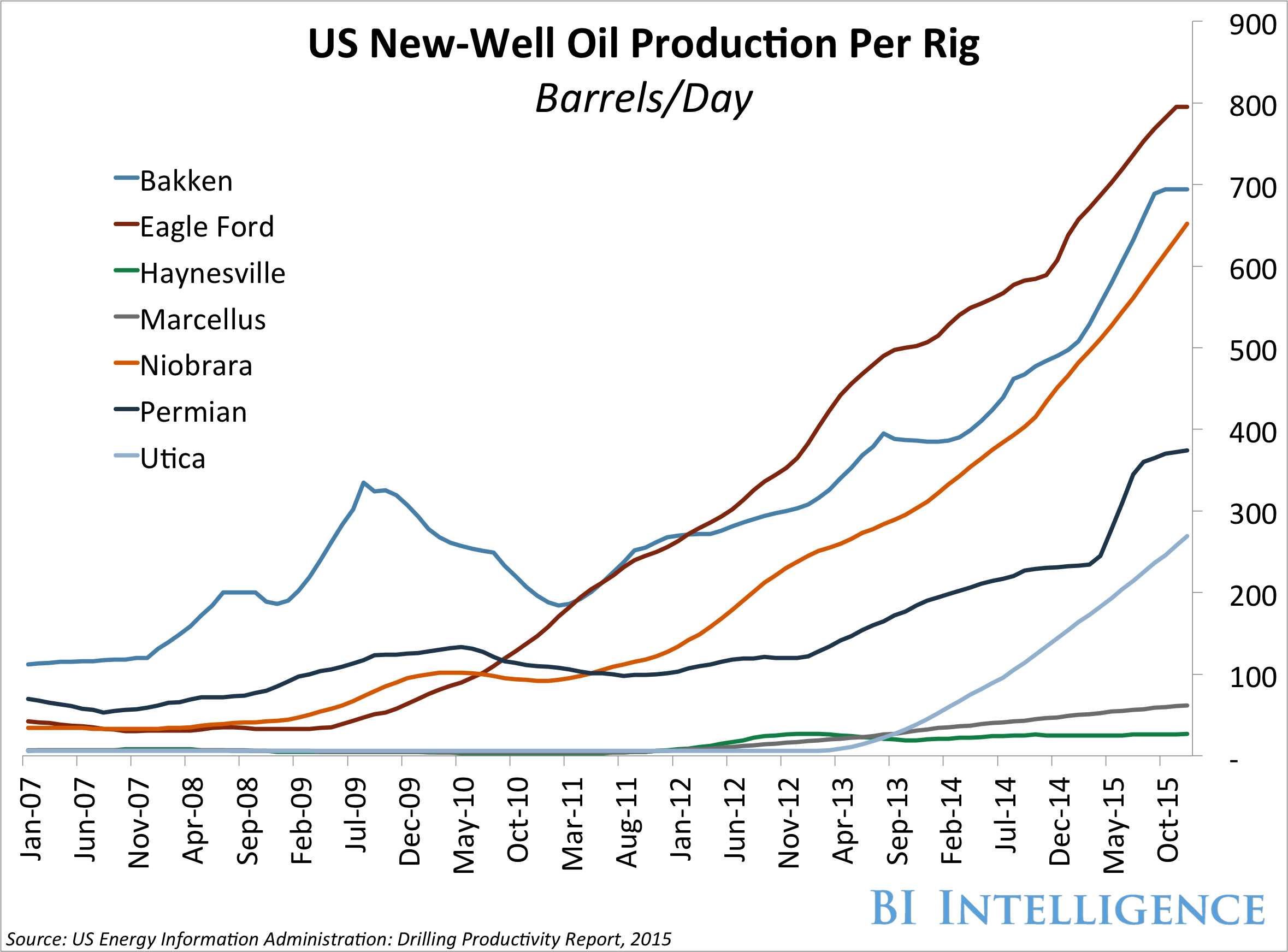 US New Well Oil Production Per Rig
