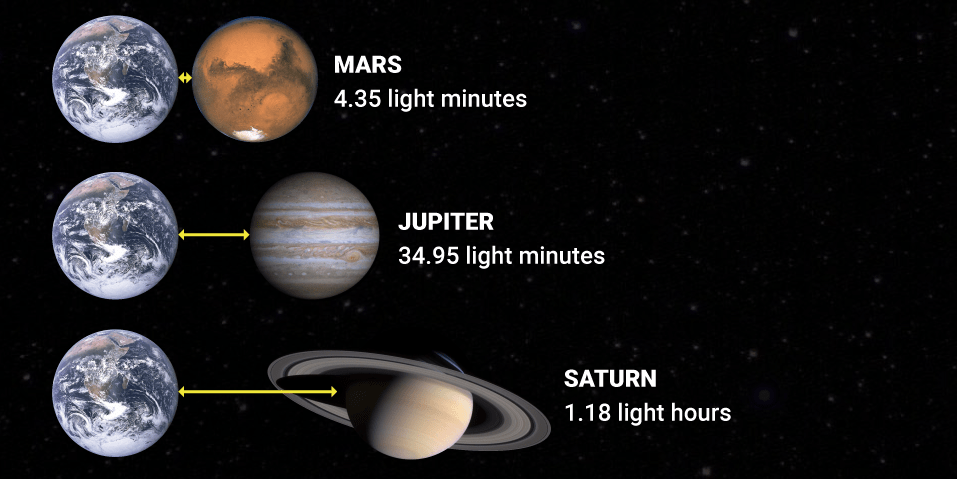 BI Graphic On How Large The Solar System Is Business Insider