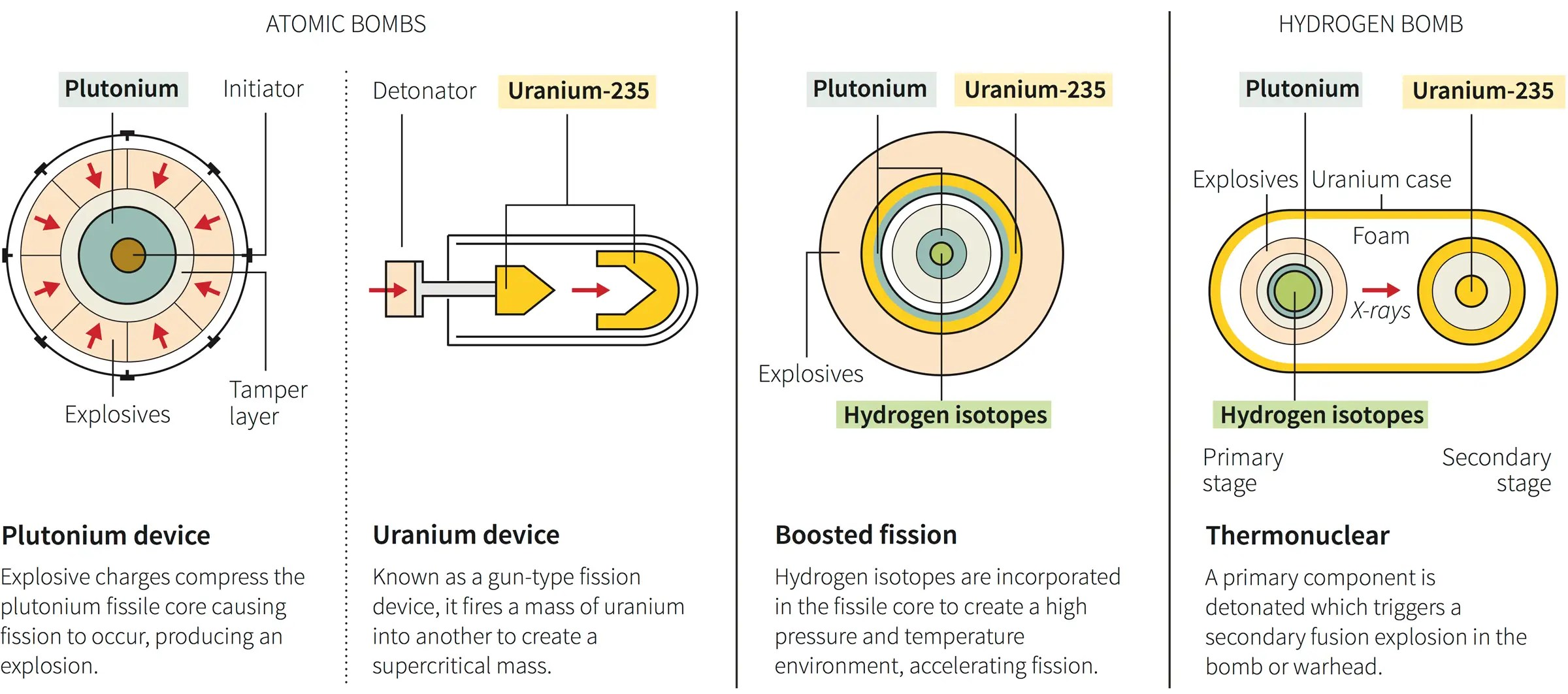 How Hydrogen And Atomic Nuclears Work