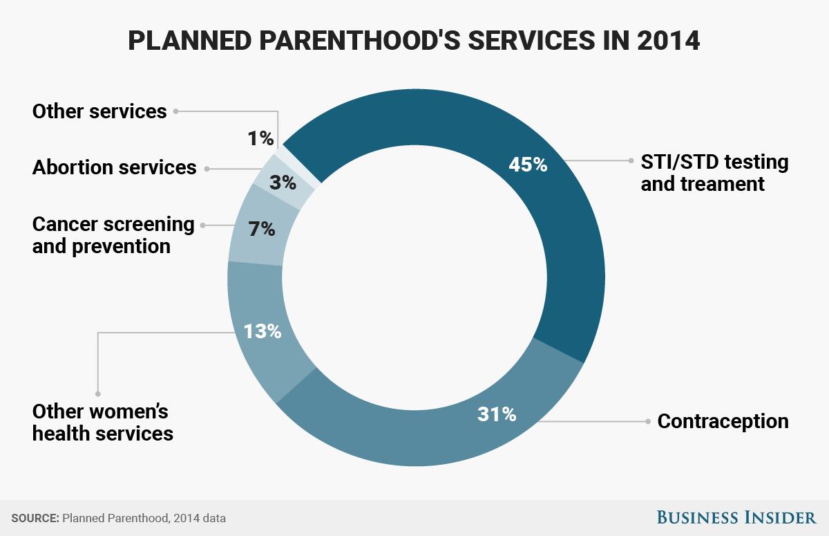 planned parenthood services BI Graphics_PP