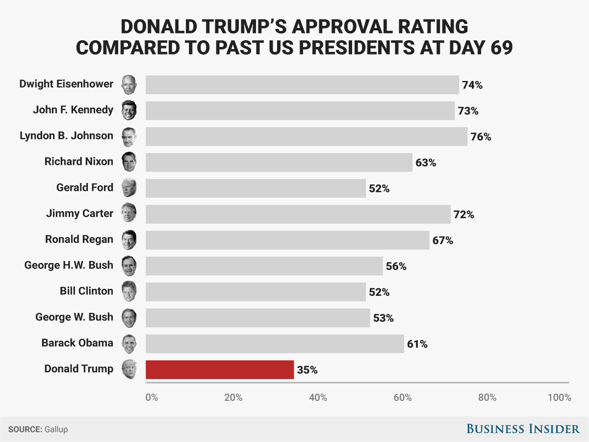 BI Graphics_Donald Trump's approval ratings comapred to the past US presidents at day 69