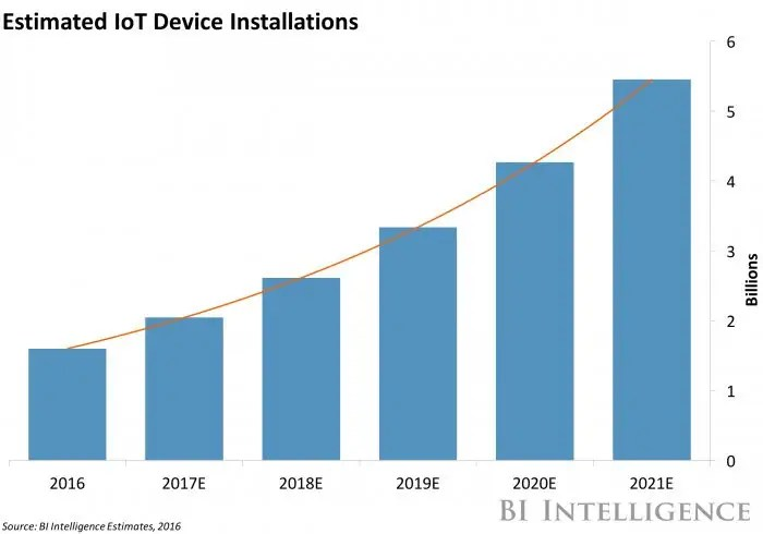 Estimated IoT Device Installations