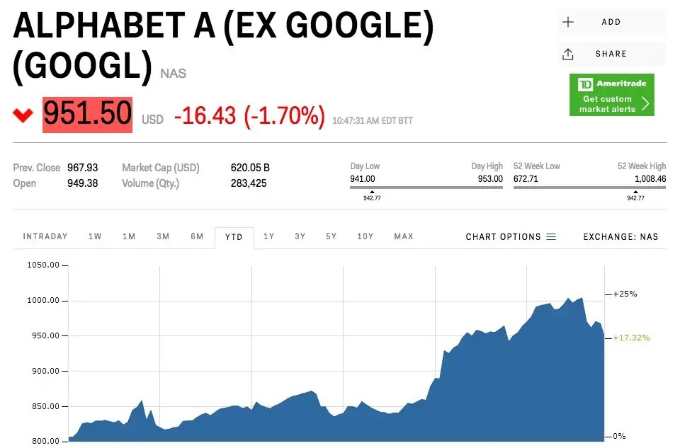 google stock price chart