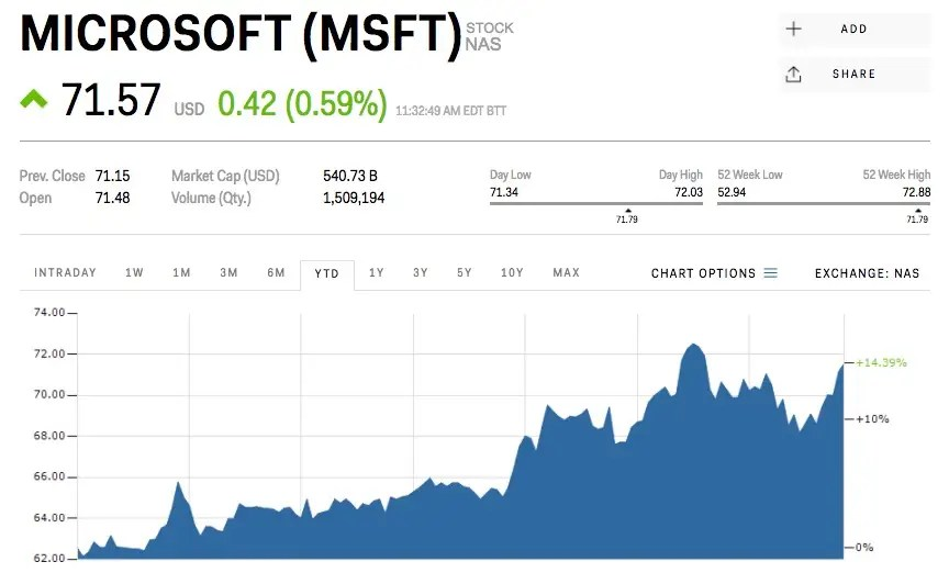 Microsoft stock price