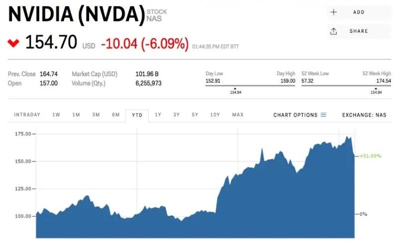 Preço das ações da Nvidia