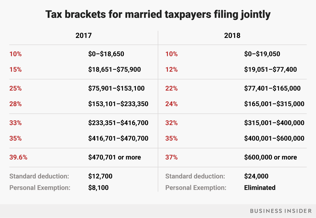 Tax Brackets How Trump S Tax Plan Will Affect You
