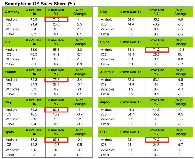 Apple ios android market share by region january 2018