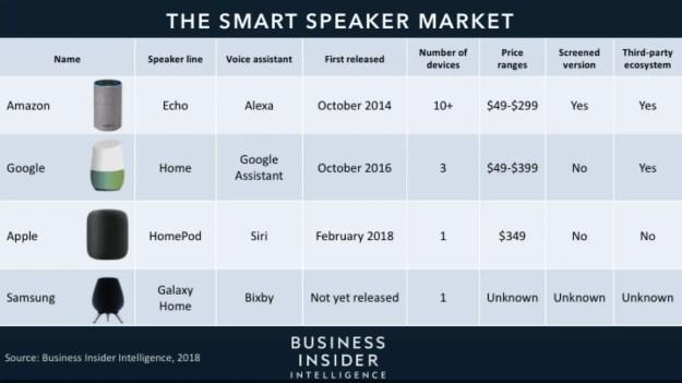 The Smart Speaker Market