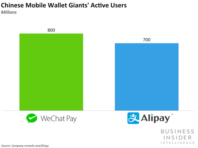 Chinese Mobile Wallet Giants' Active Users