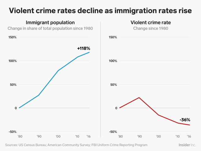 NEW violent crime rates decline as immigration rates rise charts