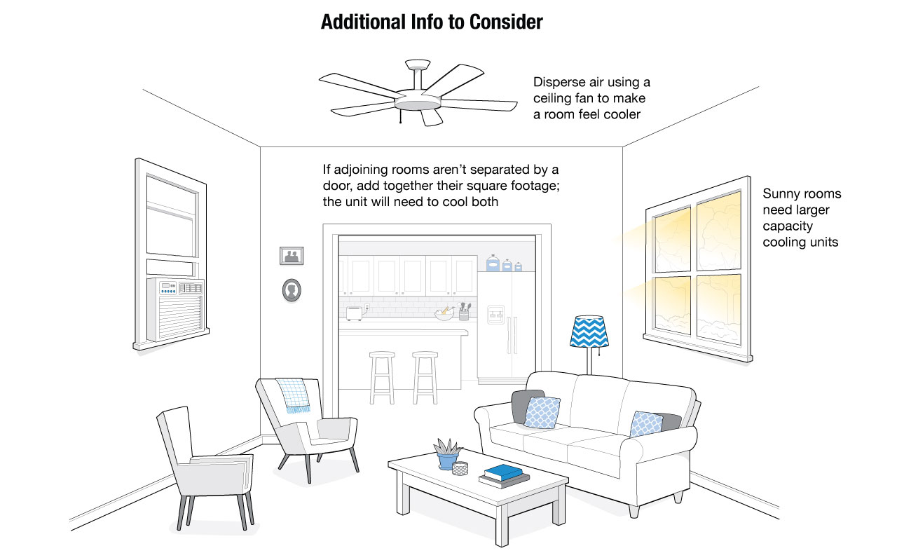 Illustration of a typical room in a house on additional info to know about ACs.