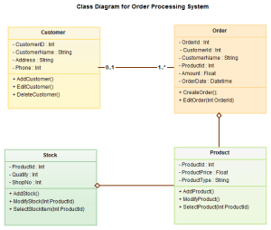 UML Diagram Types With Examples for Each Type of UML