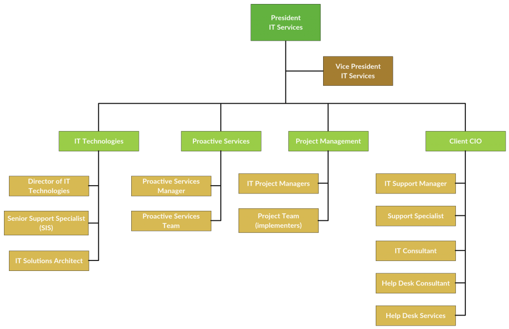 org chart for it click on image to modify online