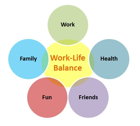Image result for work-life balance images