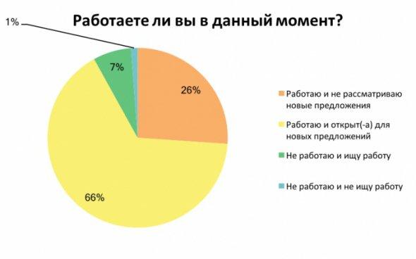 Більшість українців працюють і відкриті до нових пропозицій