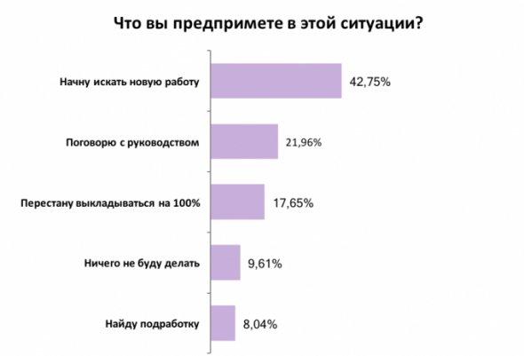 Більшість українців планують шукати нову роботу