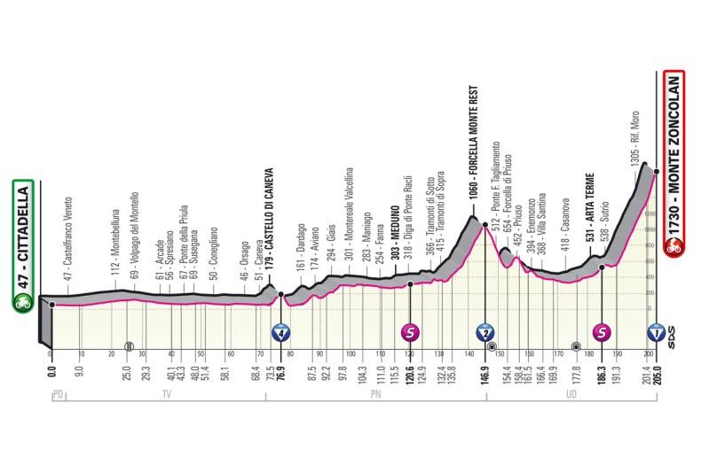profile Stage 14 del Giro d'Italia 2021 Cittadella Monte Zoncolan