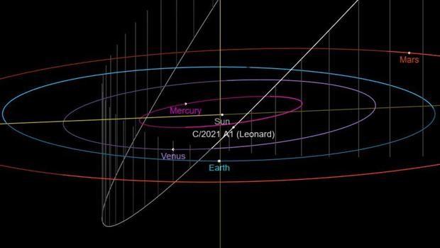 El cometa C / 2021 A1 (Leonard) hará su aproximación más cercana a la Tierra el 12 de diciembre de 2021
