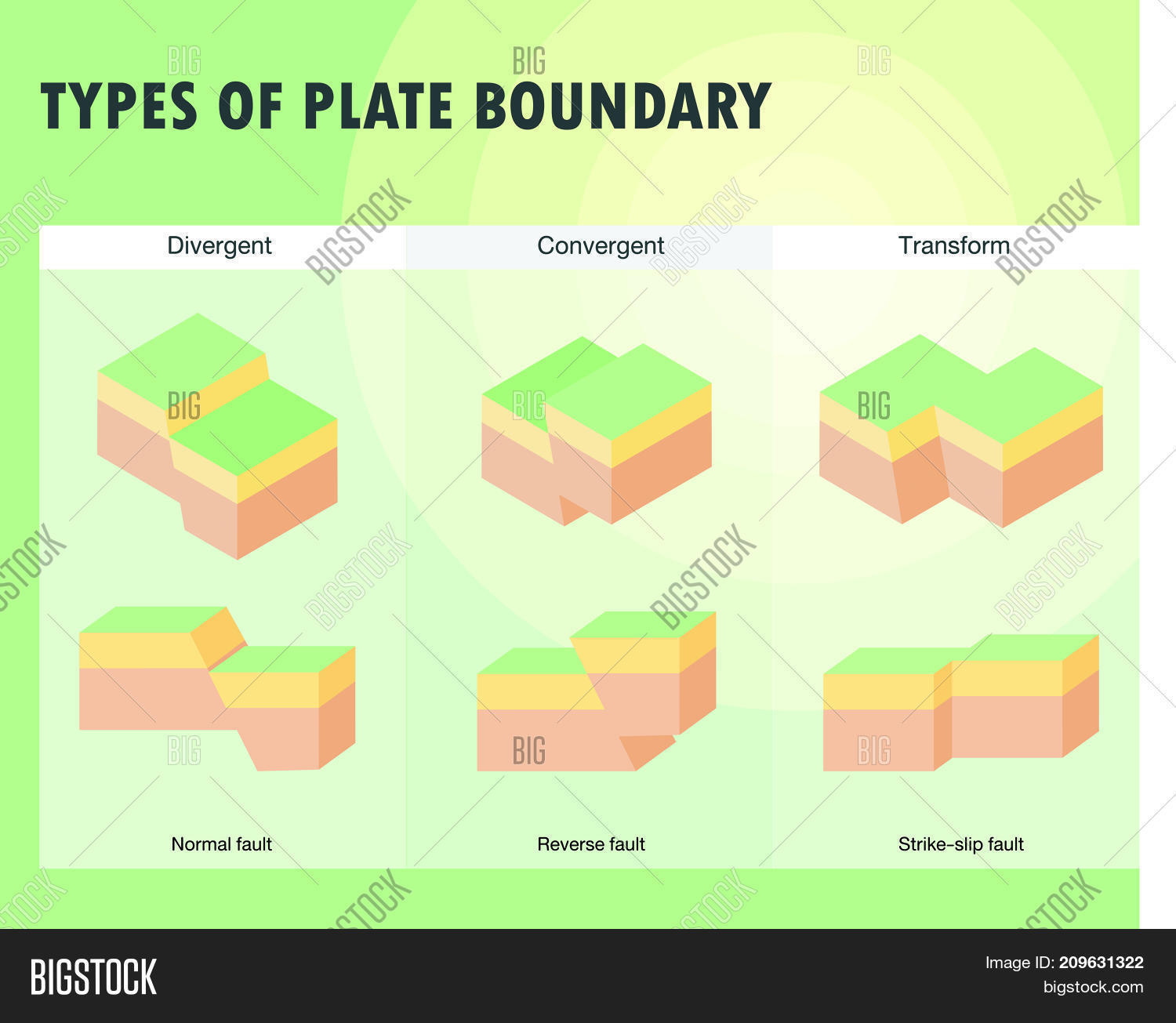 Types Plate Boundary Vector Amp Photo Free Trial
