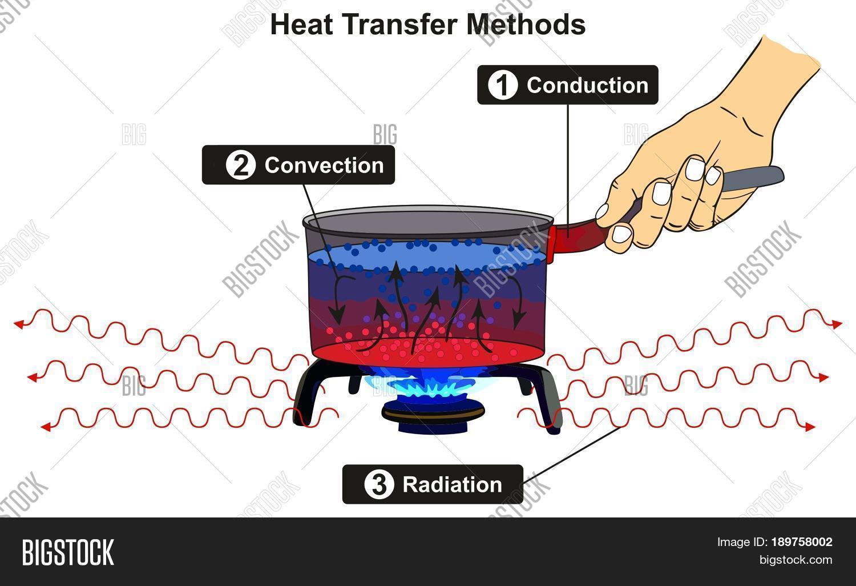 Heat Transfer Methods Image Amp Photo Free Trial