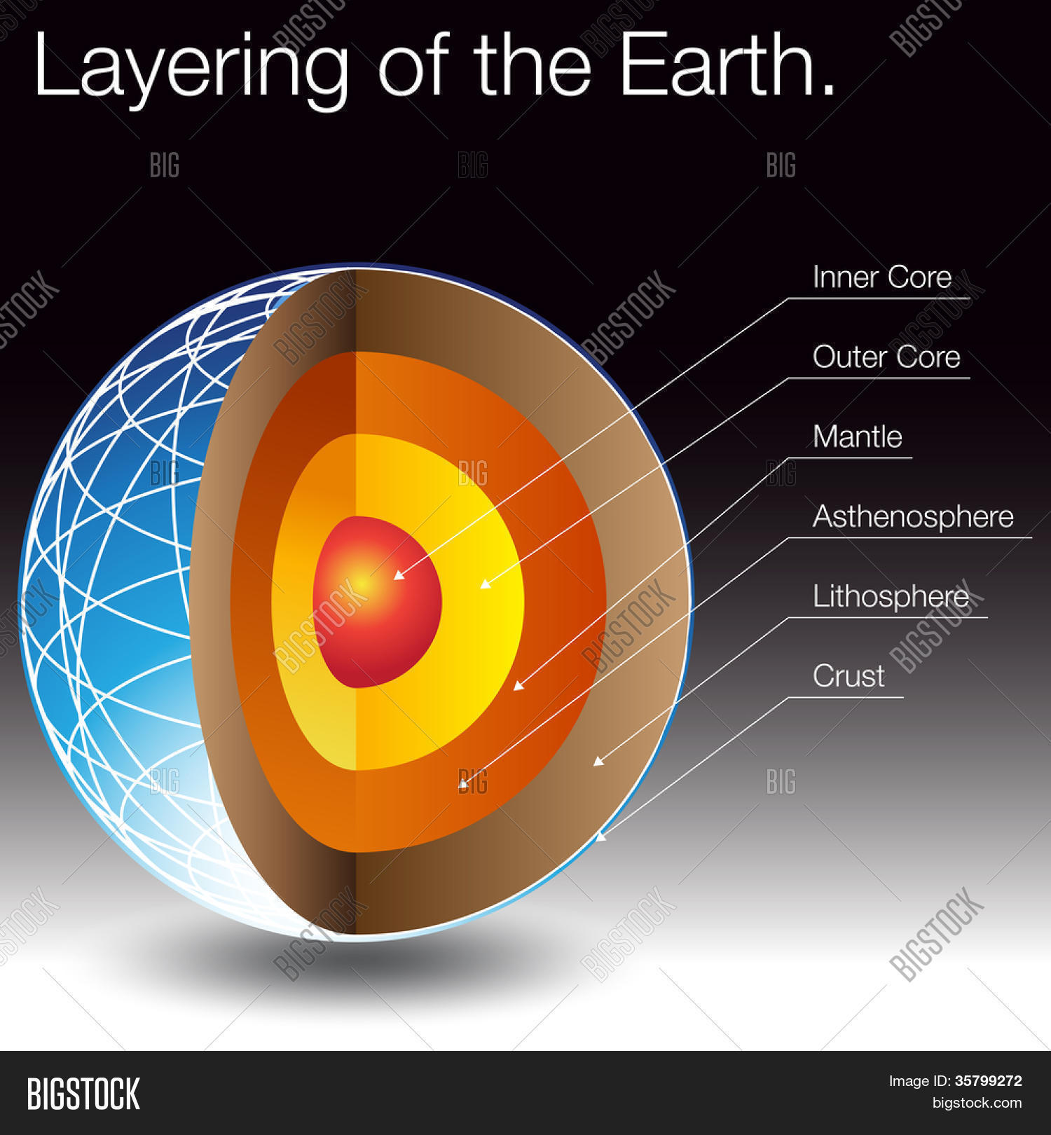 An Image Of The Layers Of The Earth Stock Vector Amp Stock