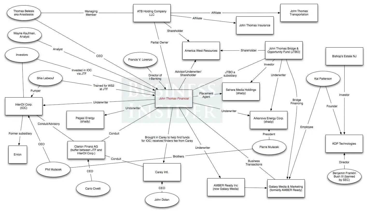 John Thomas Financial Flowchart Enlarged