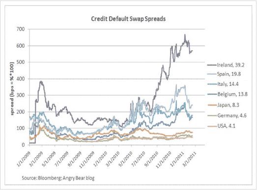 Credit Default Swap Spreads