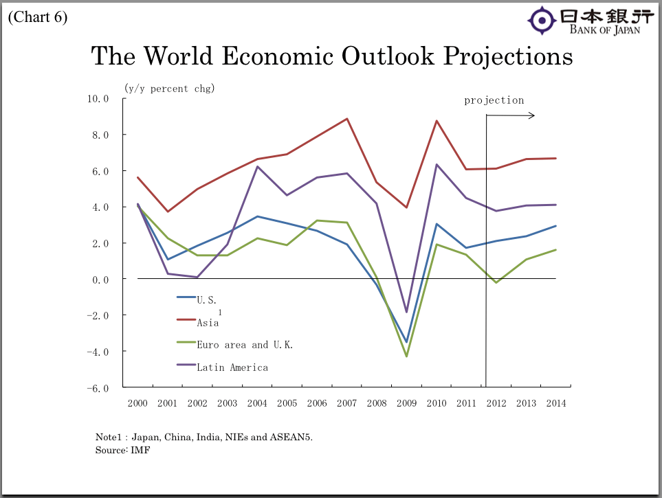 Economic growth in Asia is expected to outpace growth in the rest of the developed world