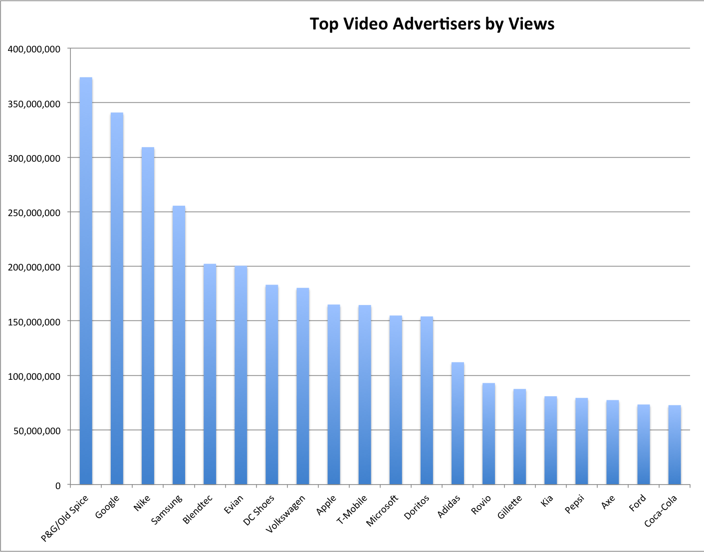 These are the biggest web video advertisers right now. Many have of them have created commercials that go viral and thus don't require paid placements.